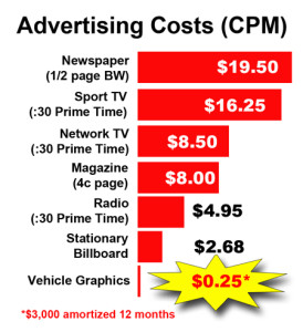 Advertising costs